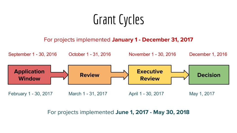 Grant_Cycle